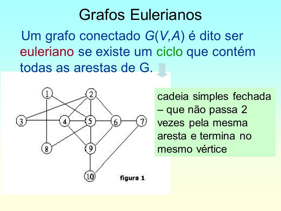 Grafos Eulerianos Um grafo conectado G(V,A) é dito ser euleriano se existe um ciclo que contém todas as arestas de G.