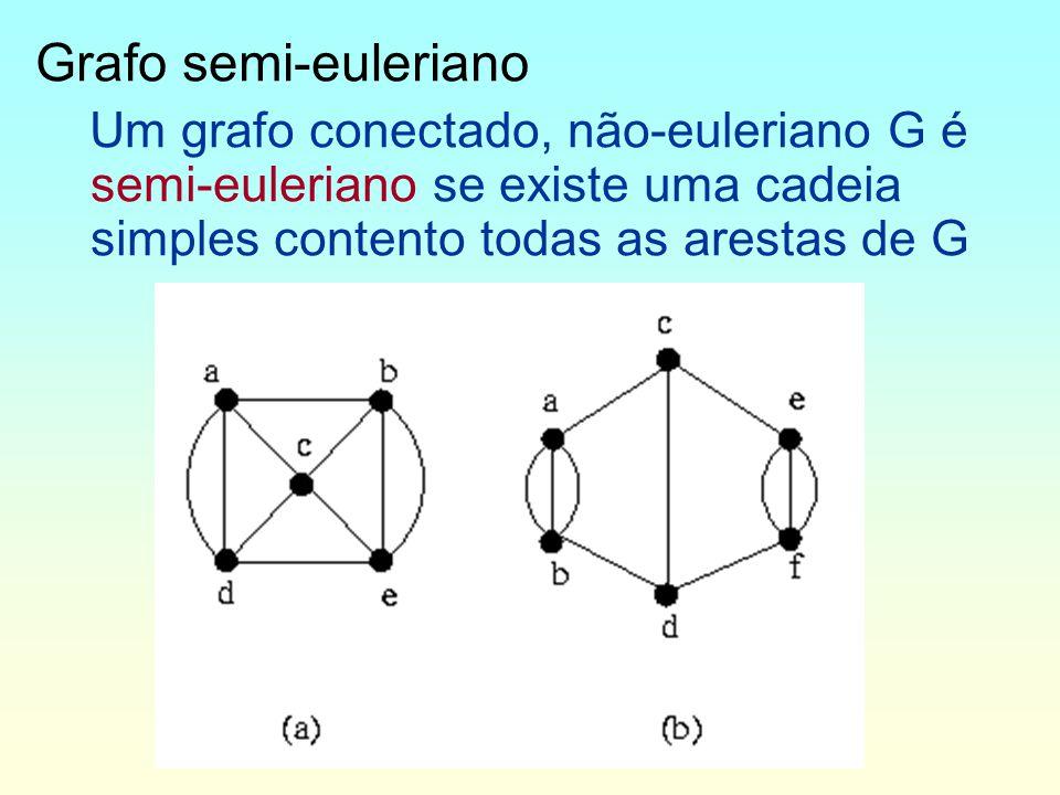 Grafo semi-euleriano Um grafo conectado, não-euleriano G é semi-euleriano se existe uma cadeia simples contento todas as arestas de G.