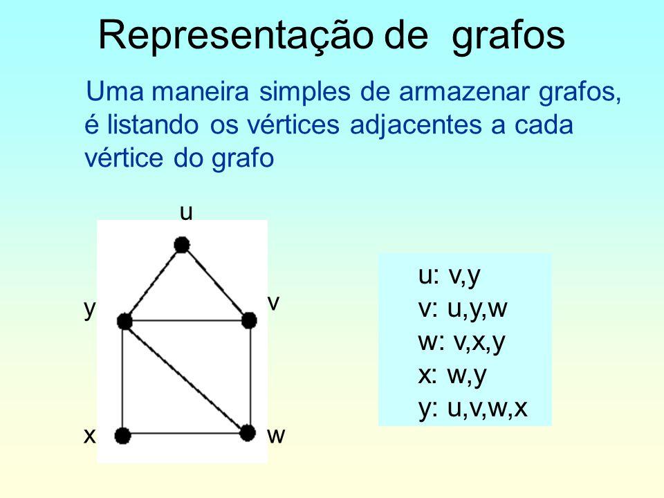 Representação de grafos
