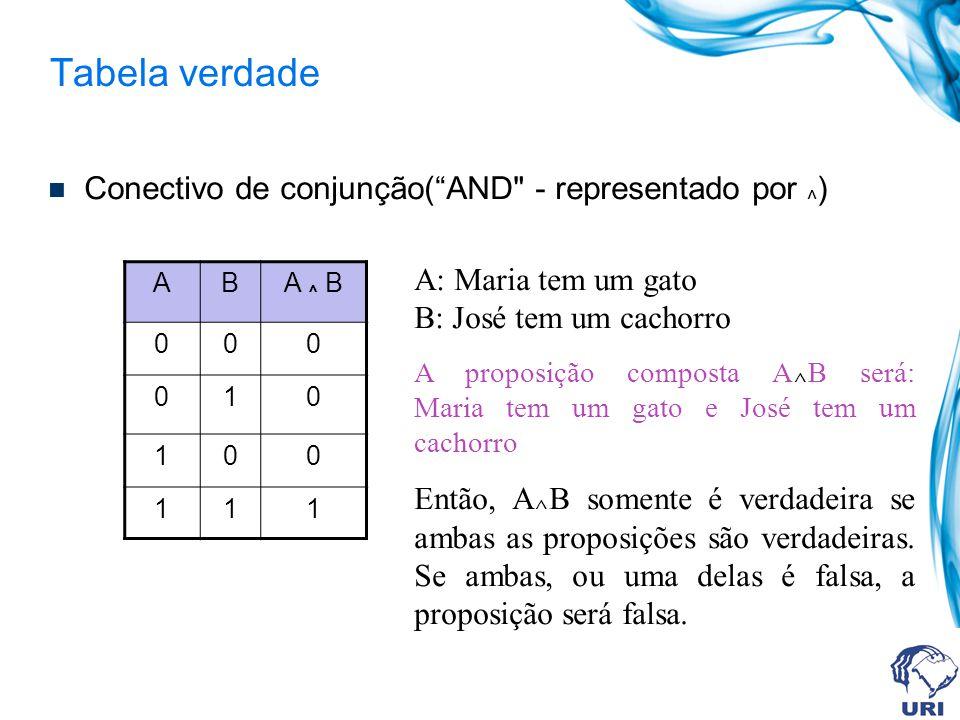 Tabela verdade Conectivo de conjunção( AND - representado por ^)