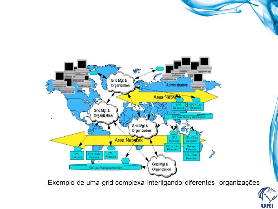 Exemplo de uma grid complexa interligando diferentes organizações