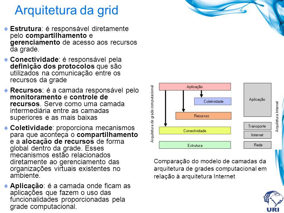 Arquitetura da grid Estrutura: é responsável diretamente pelo compartilhamento e gerenciamento de acesso aos recursos da grade.