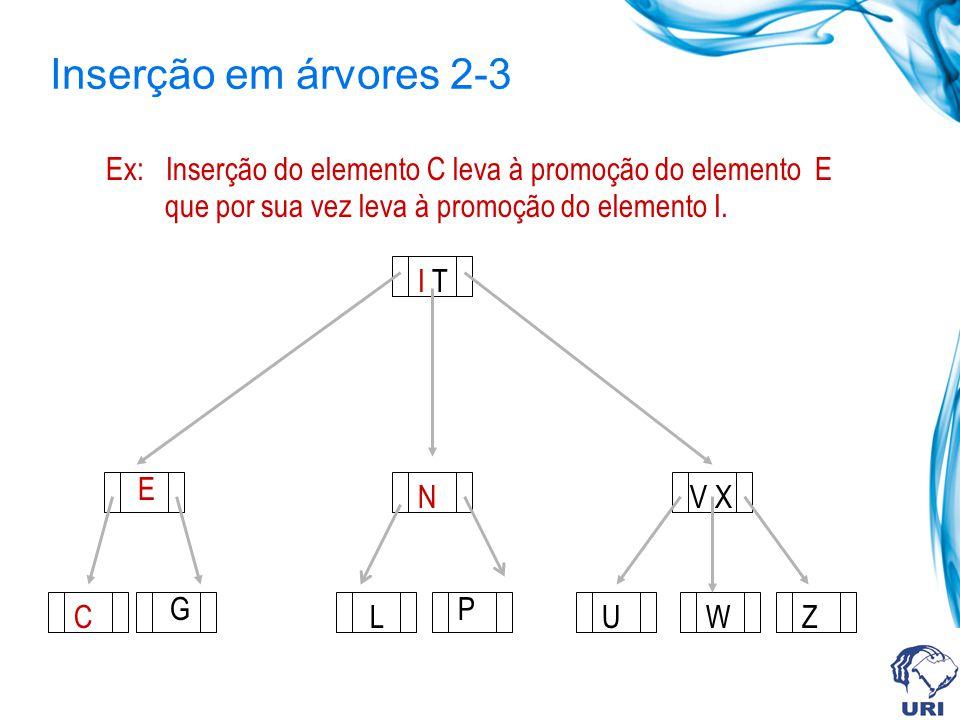 Inserção em árvores 2-3 Ex: Inserção do elemento C leva à promoção do elemento E. que por sua vez leva à promoção do elemento I.