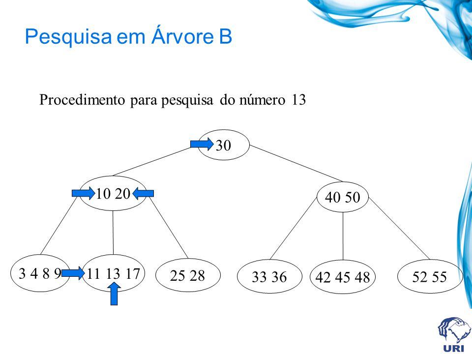 Pesquisa em Árvore B Procedimento para pesquisa do número 13 30