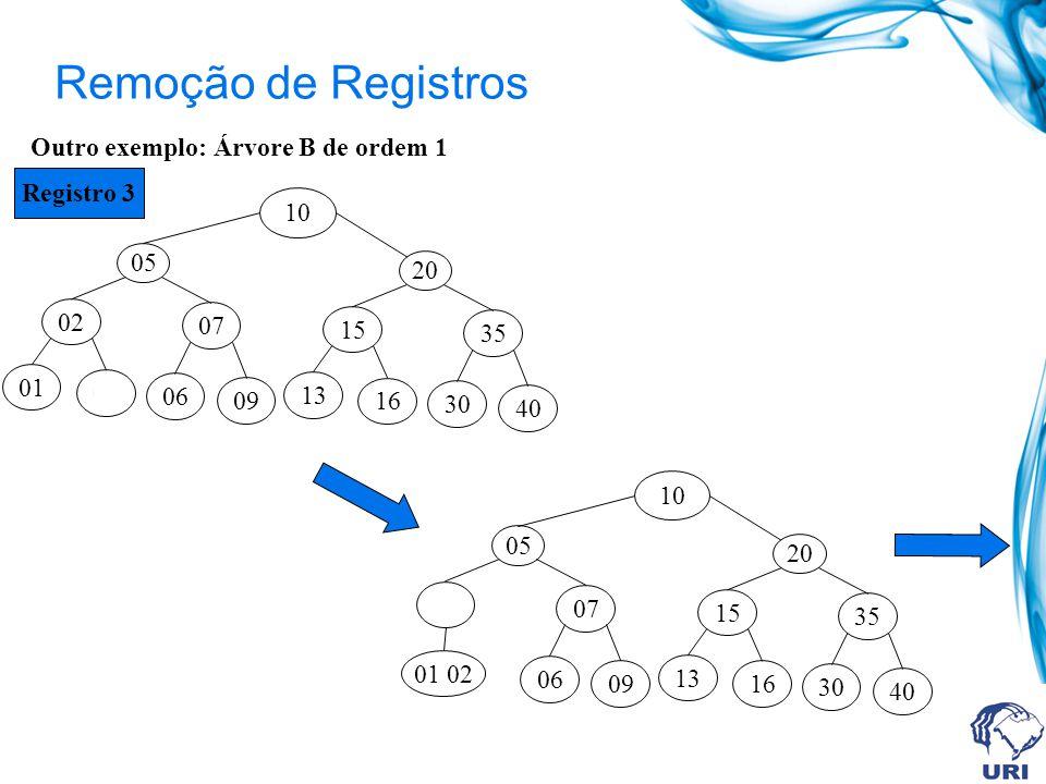Outro exemplo: Árvore B de ordem 1