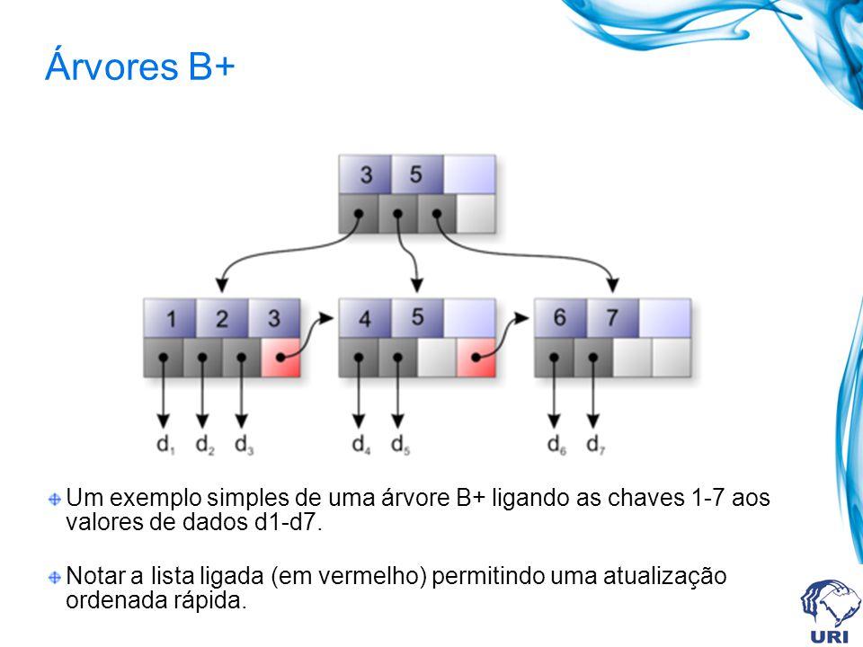 Árvores B+ Um exemplo simples de uma árvore B+ ligando as chaves 1-7 aos valores de dados d1-d7.
