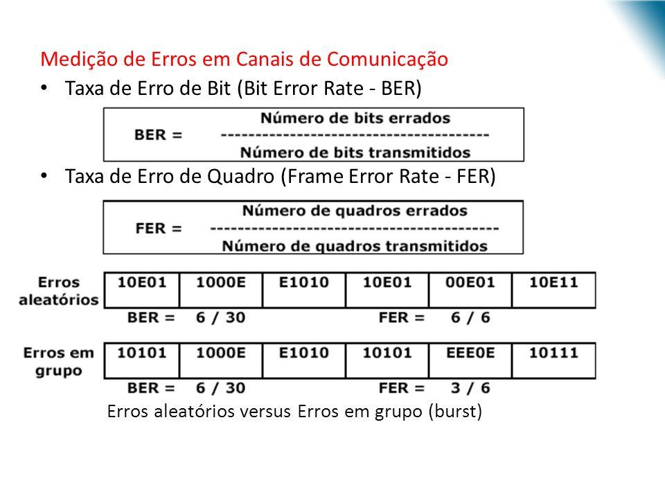 Medição de Erros em Canais de Comunicação