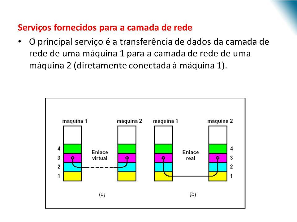Serviços fornecidos para a camada de rede