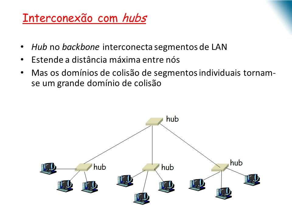 Interconexão com hubs Hub no backbone interconecta segmentos de LAN