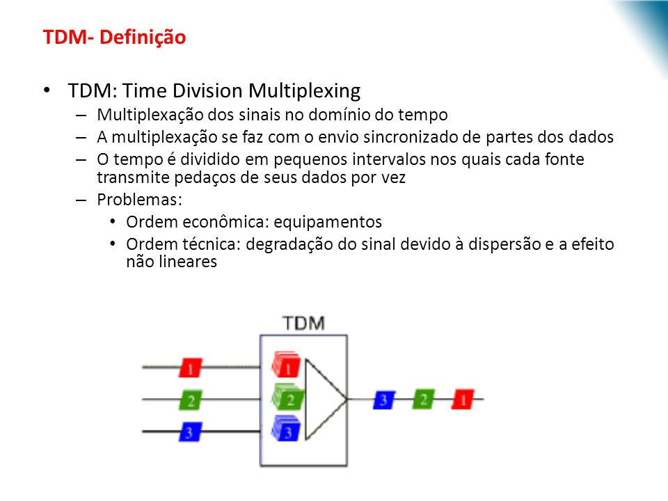 TDM: Time Division Multiplexing