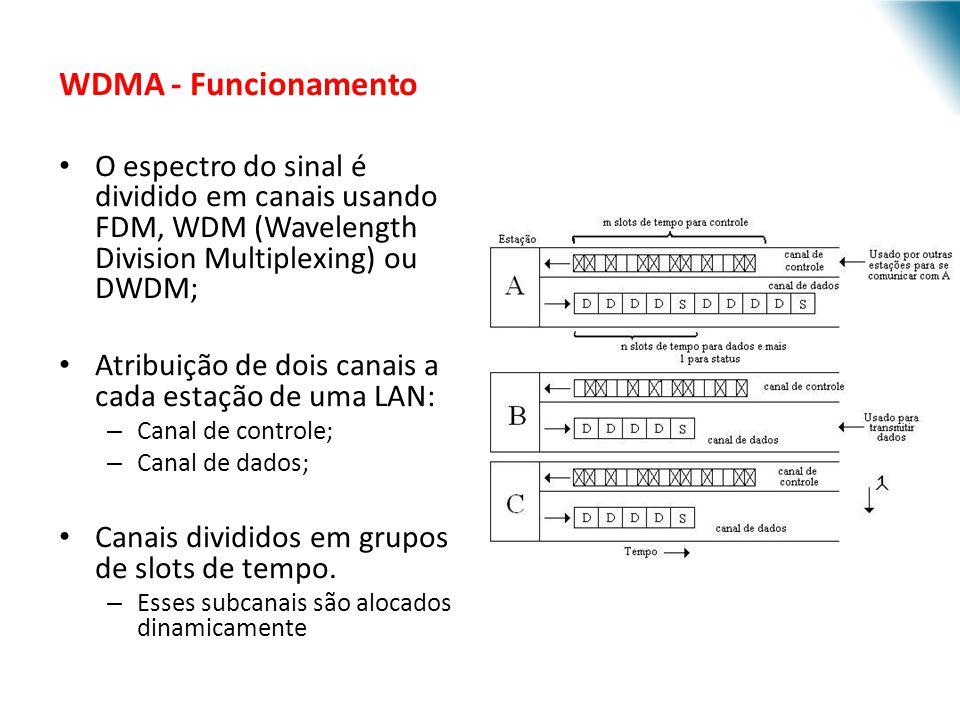 WDMA - Funcionamento O espectro do sinal é dividido em canais usando FDM, WDM (Wavelength Division Multiplexing) ou DWDM;