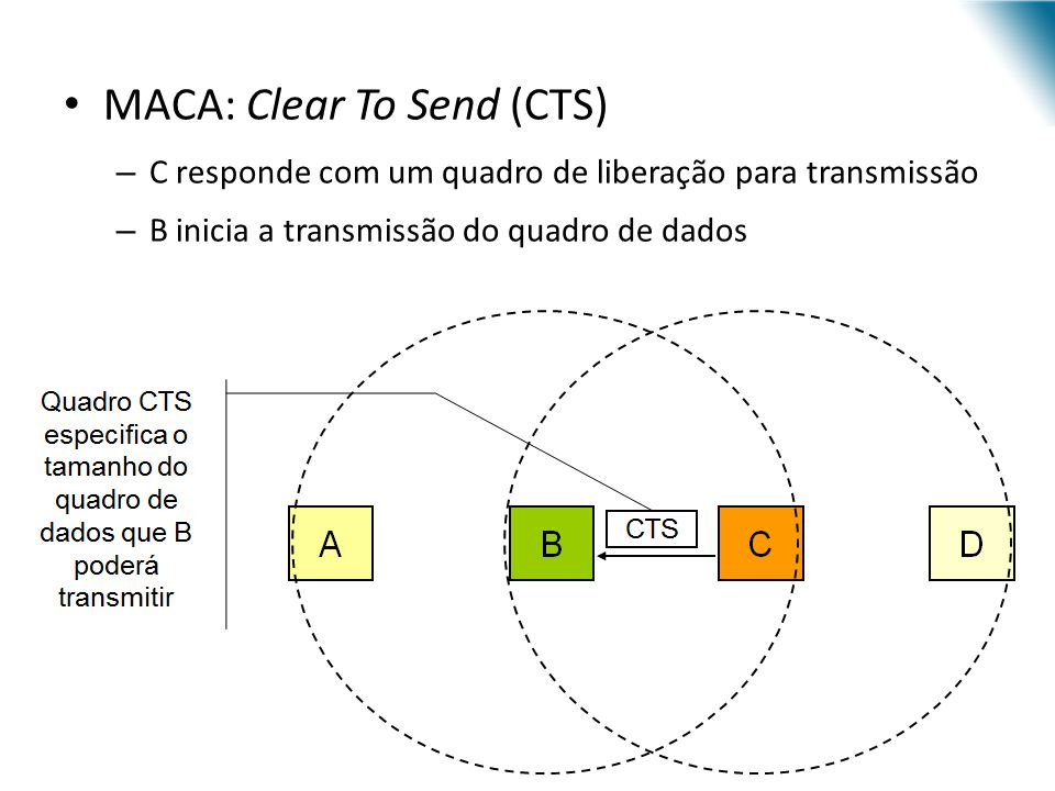 MACA: Clear To Send (CTS)
