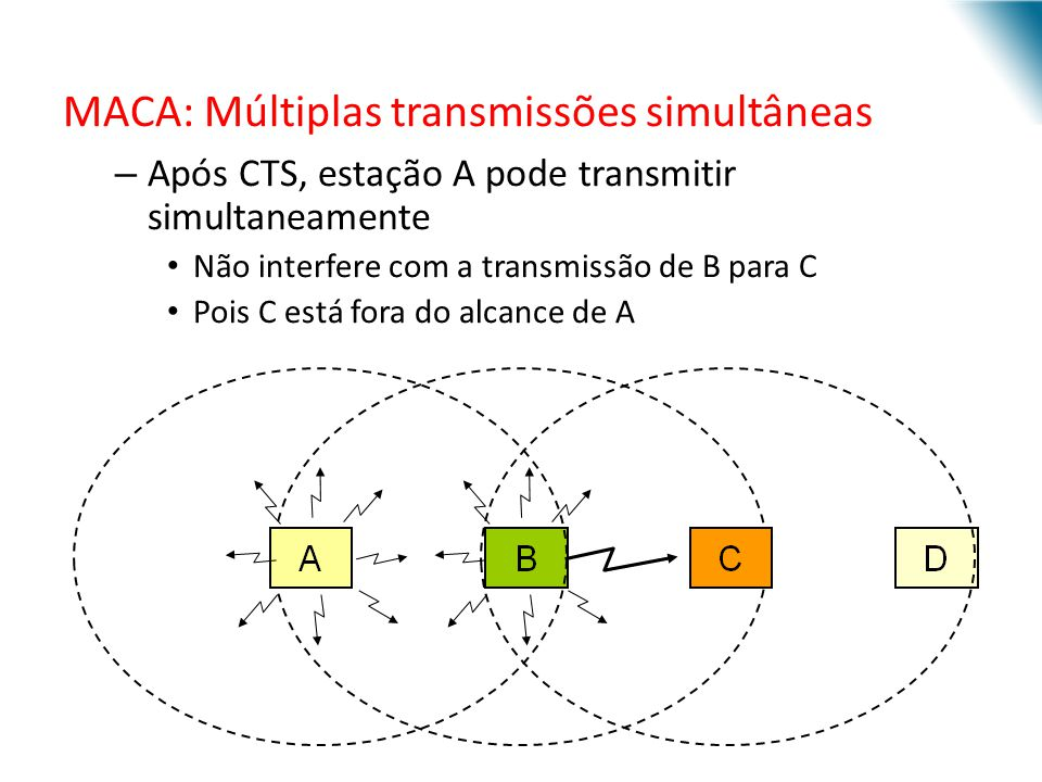 MACA: Múltiplas transmissões simultâneas