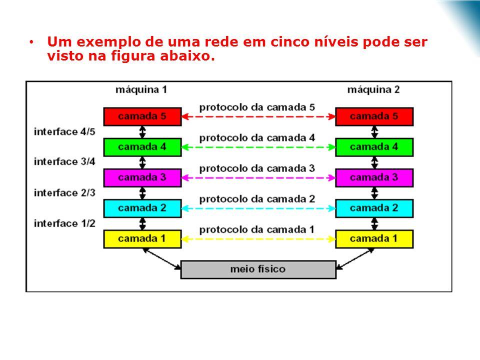 Um exemplo de uma rede em cinco níveis pode ser visto na figura abaixo.