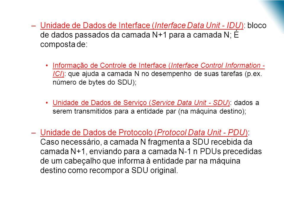 Unidade de Dados de Interface (Interface Data Unit - IDU): bloco de dados passados da camada N+1 para a camada N; É composta de: