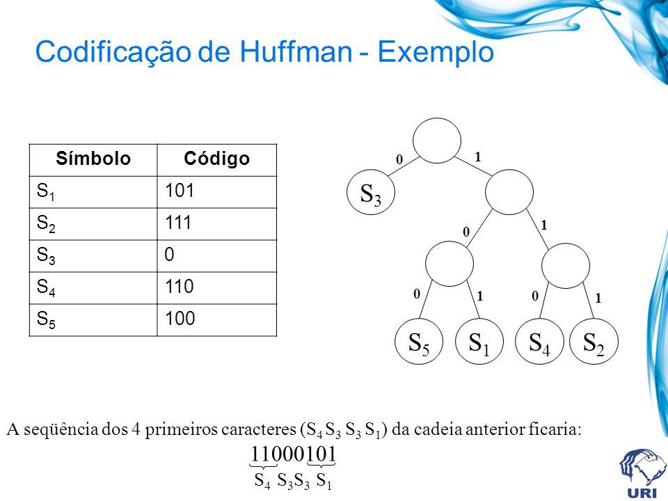 Codificação de Huffman - Exemplo