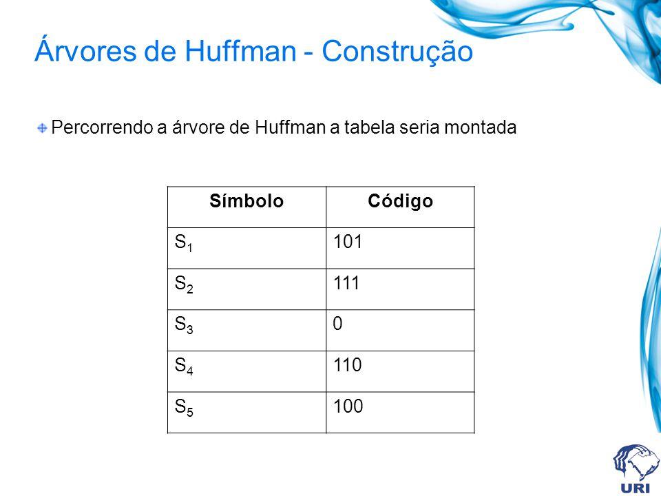Árvores de Huffman - Construção
