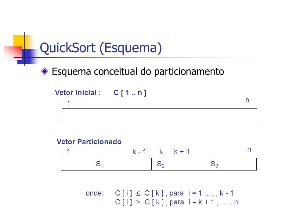 QuickSort (Esquema) Esquema conceitual do particionamento