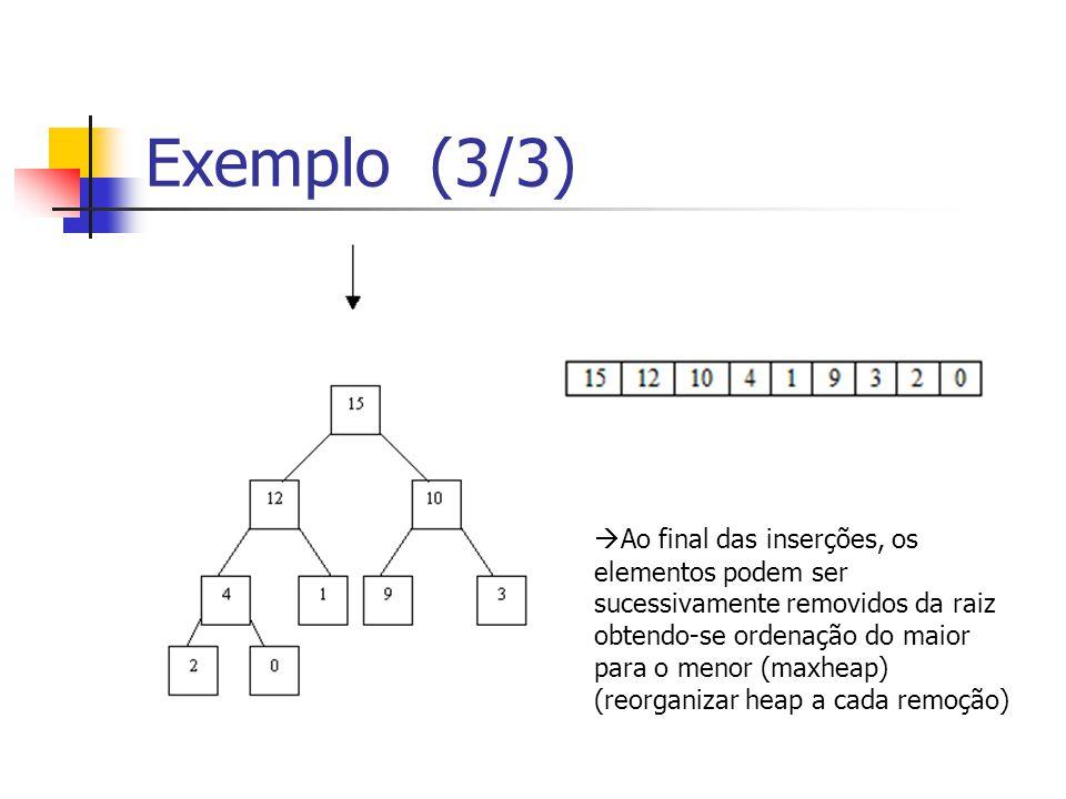 Exemplo (3/3) Ao final das inserções, os elementos podem ser sucessivamente removidos da raiz obtendo-se ordenação do maior para o menor (maxheap)
