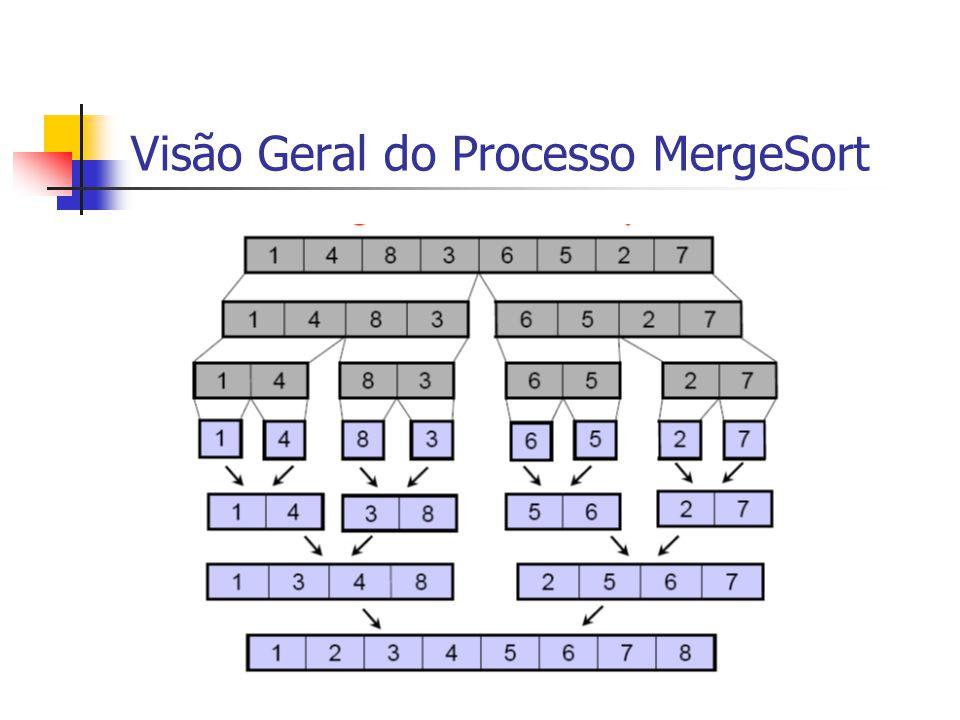 Visão Geral do Processo MergeSort