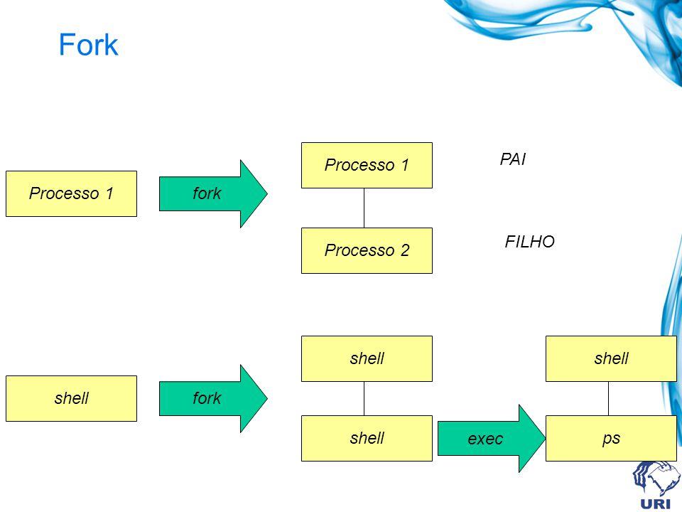 Fork Processo 1 PAI fork Processo 1 Processo 2 FILHO shell shell fork