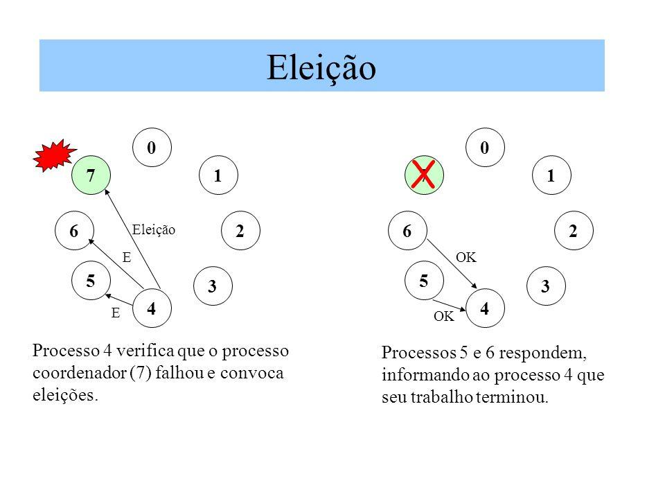 Eleição X. 7. 1. 7. 1. 6. 2. 6. 2. Eleição. E. OK. 5. 5. 3. 3. 4. 4. E. OK. Processo 4 verifica que o processo.