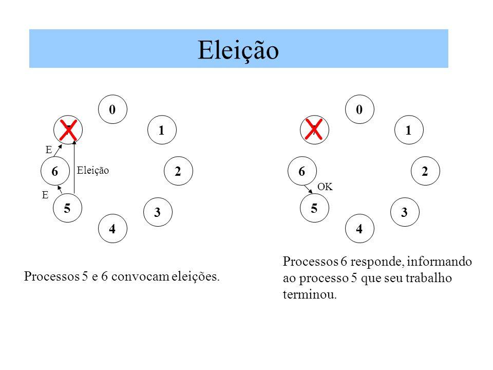 Eleição X. X. 7. 1. 7. 1. E. 6. 2. 6. 2. Eleição. OK. E. 5. 5. 3. 3. 4. 4. Processos 6 responde, informando.