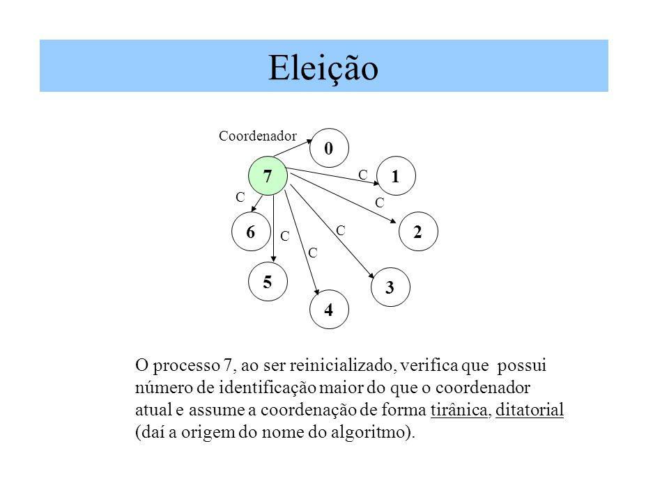 Eleição Coordenador. 7. 1. C. C. C. 6. 2. C. C. C. 5. 3. 4. O processo 7, ao ser reinicializado, verifica que possui.
