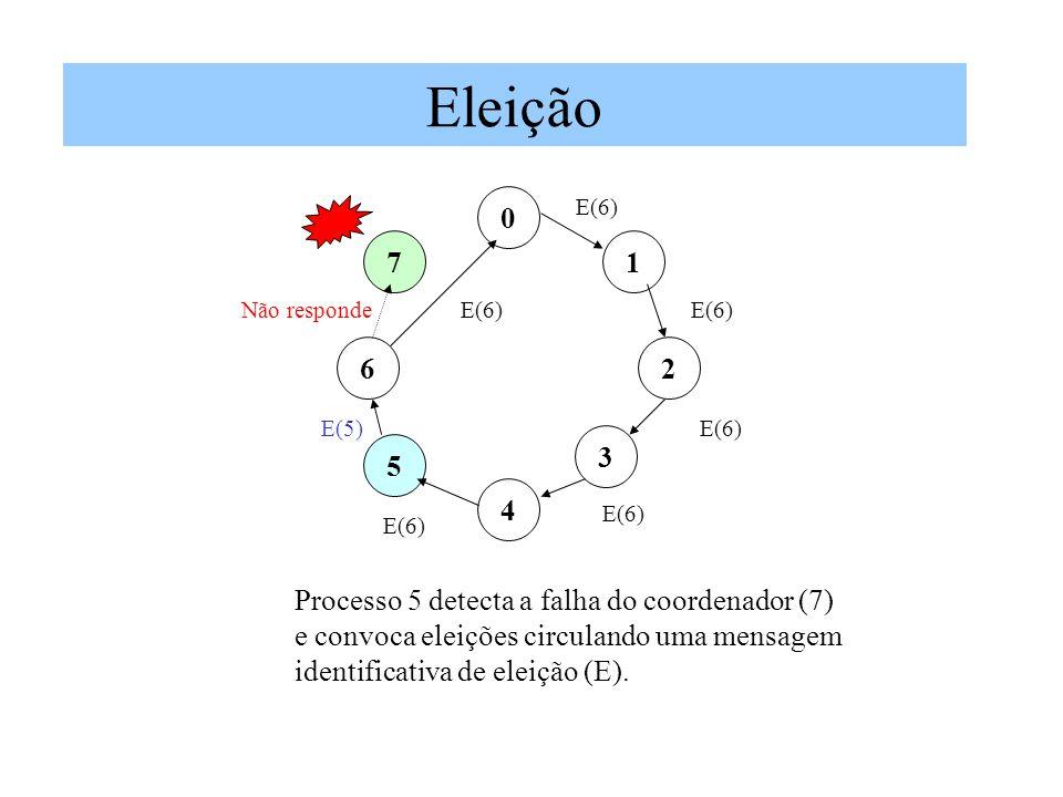 Eleição 7 1 6 2 3 5 4 Processo 5 detecta a falha do coordenador (7)