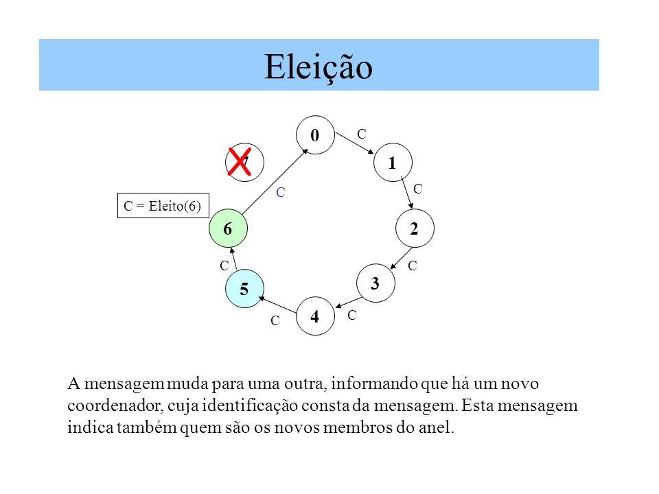 Eleição C. X. 7. 1. C. C. C = Eleito(6) 6. 2. C. C. 3. 5. 4. C. C. A mensagem muda para uma outra, informando que há um novo.