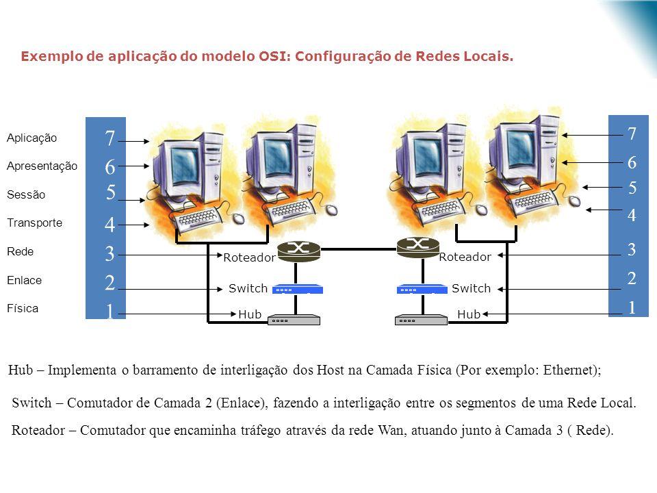 Exemplo de aplicação do modelo OSI: Configuração de Redes Locais.