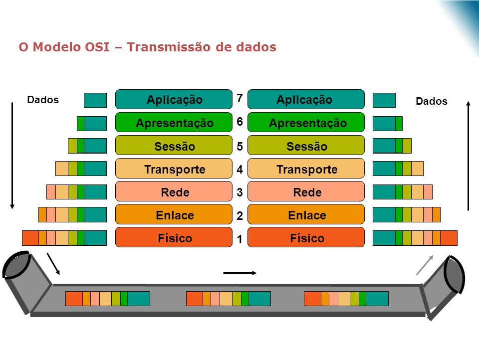O Modelo OSI – Transmissão de dados