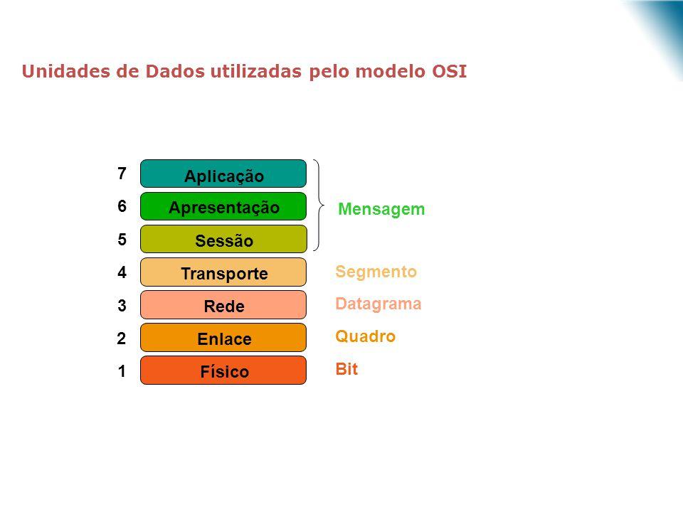 Unidades de Dados utilizadas pelo modelo OSI