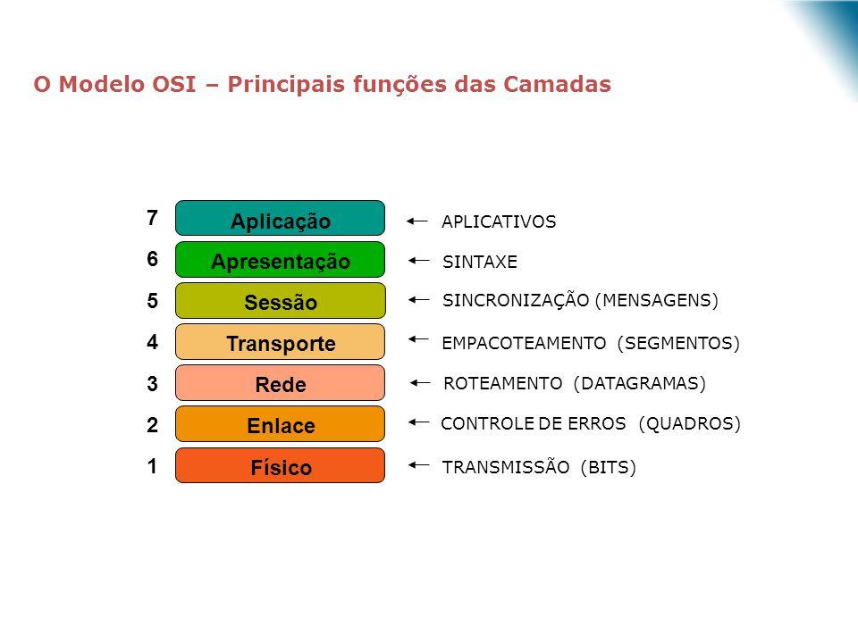 O Modelo OSI – Principais funções das Camadas