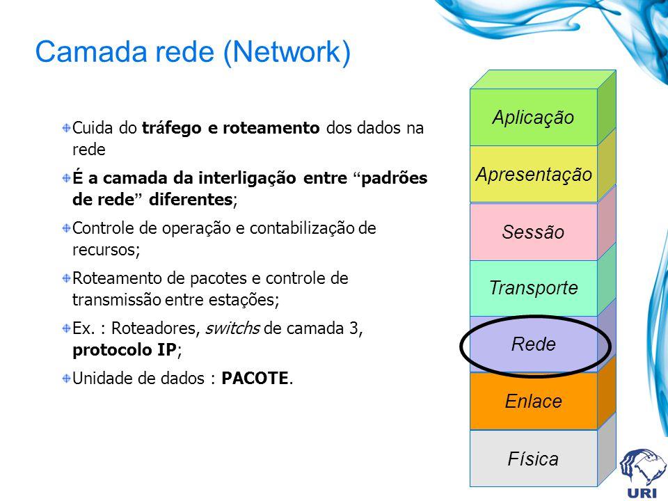 Camada rede (Network) Aplicação Apresentação Sessão Transporte Rede