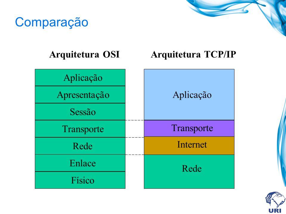 Comparação Arquitetura OSI Arquitetura TCP/IP Aplicação Apresentação