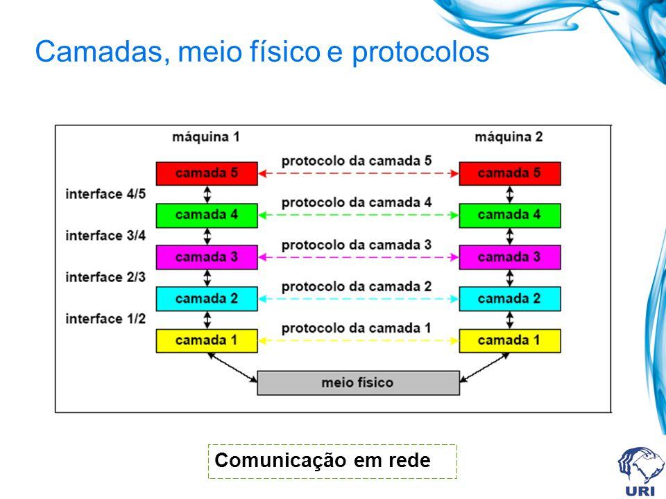 Camadas, meio físico e protocolos