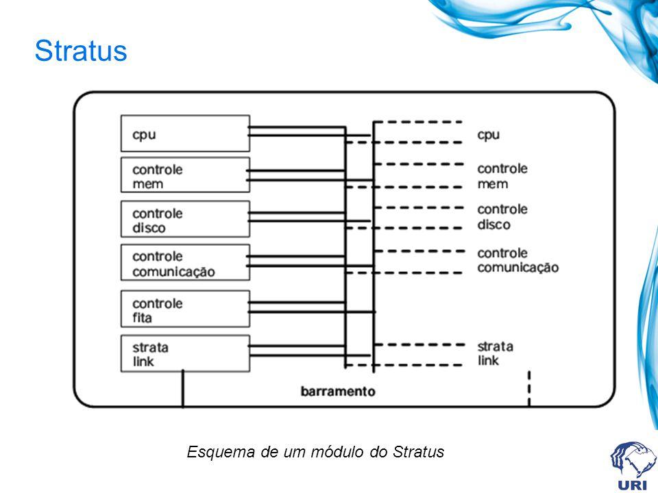 Stratus Esquema de um módulo do Stratus
