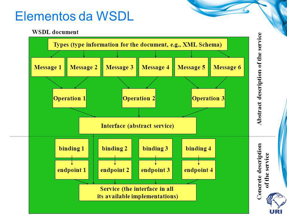 Elementos da WSDL WSDL document