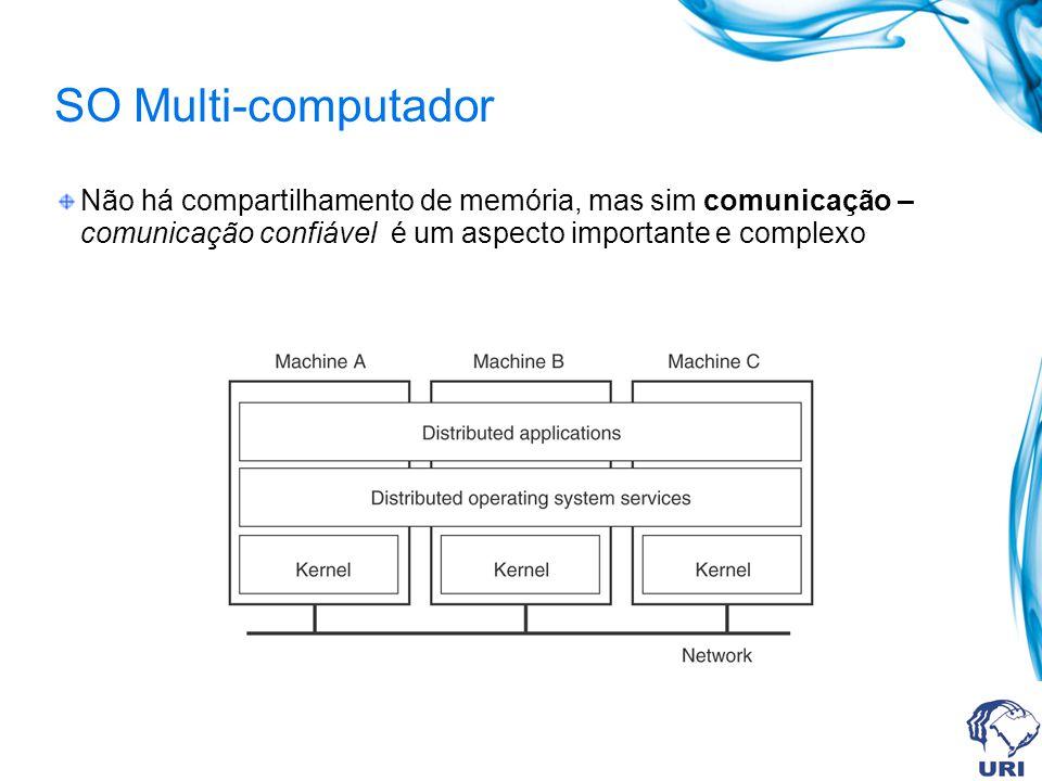 SO Multi-computador Não há compartilhamento de memória, mas sim comunicação – comunicação confiável é um aspecto importante e complexo.