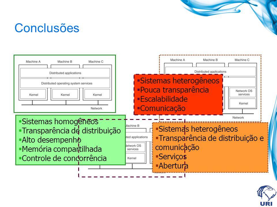 Conclusões Sistemas heterogêneos Pouca transparência Escalabilidade