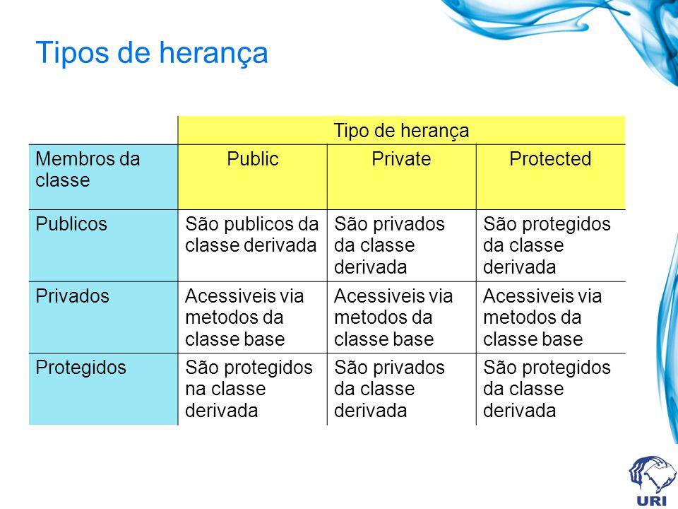 Tipos de herança Tipo de herança Membros da classe Public Private