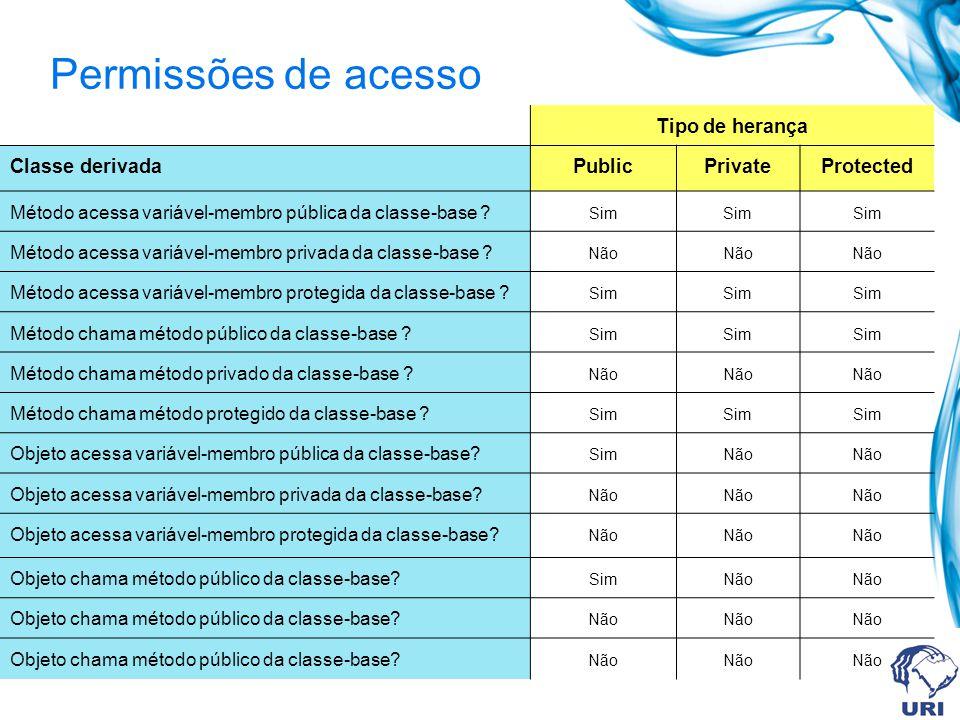 Permissões de acesso Tipo de herança Classe derivada Public Private