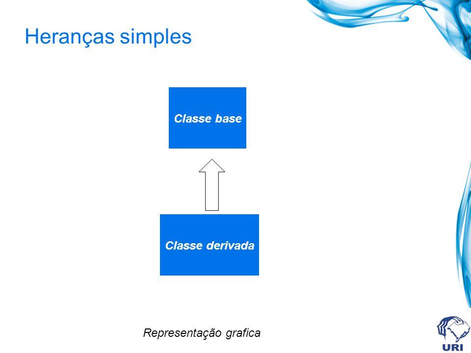 Heranças simples Classe base Classe derivada Representação grafica