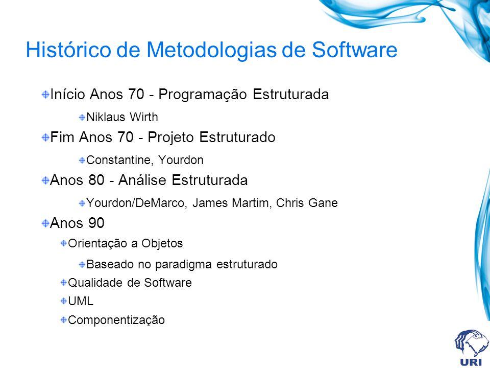 Histórico de Metodologias de Software