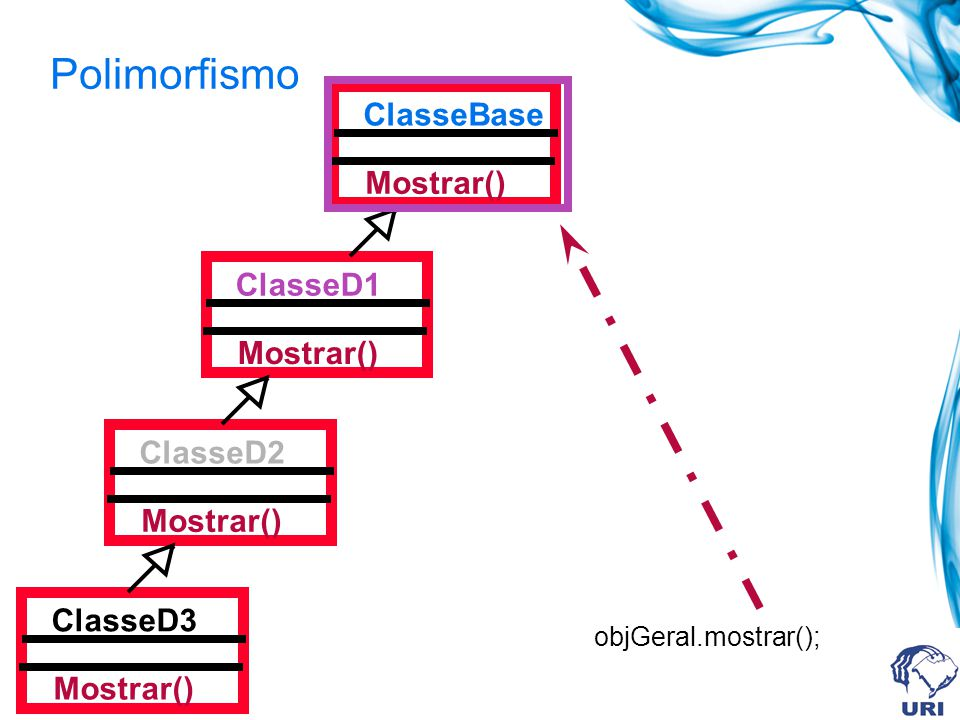 Polimorfismo ClasseBase Mostrar() ClasseD1 Mostrar() ClasseD2