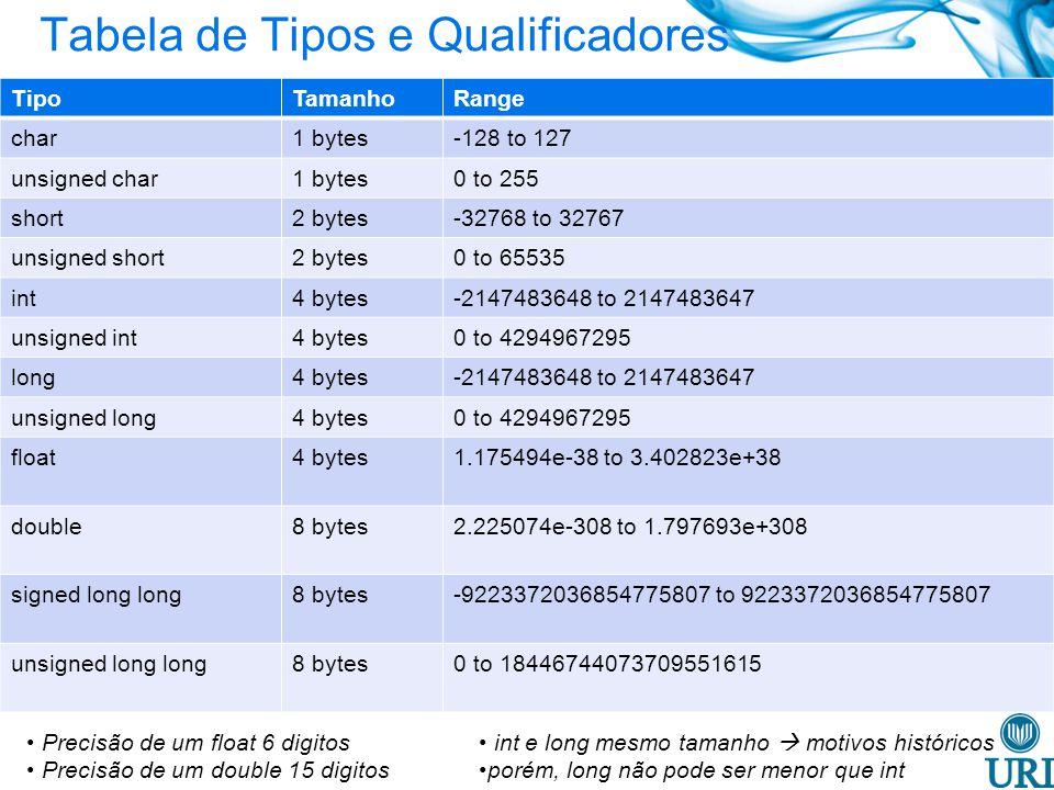 Tabela de Tipos e Qualificadores
