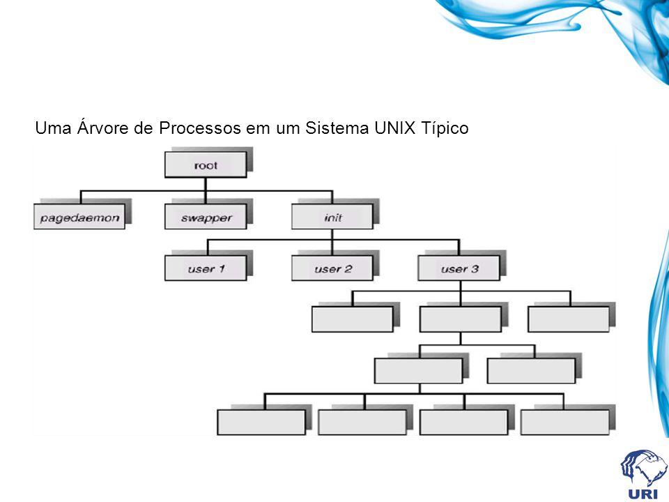 Uma Árvore de Processos em um Sistema UNIX Típico