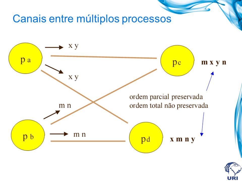 Canais entre múltiplos processos