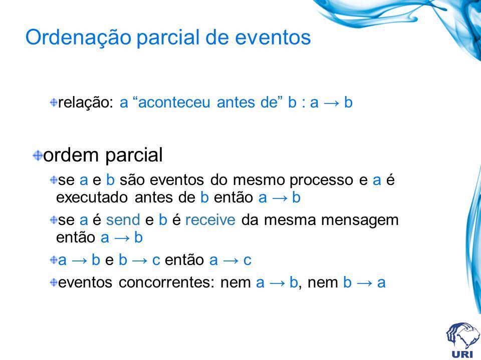 Ordenação parcial de eventos